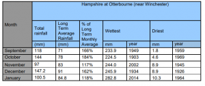 rainfall totals Otterbourne Hampshire January 2020