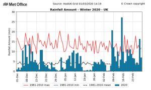 Met Office Winter 2020 rainfall amount flooding